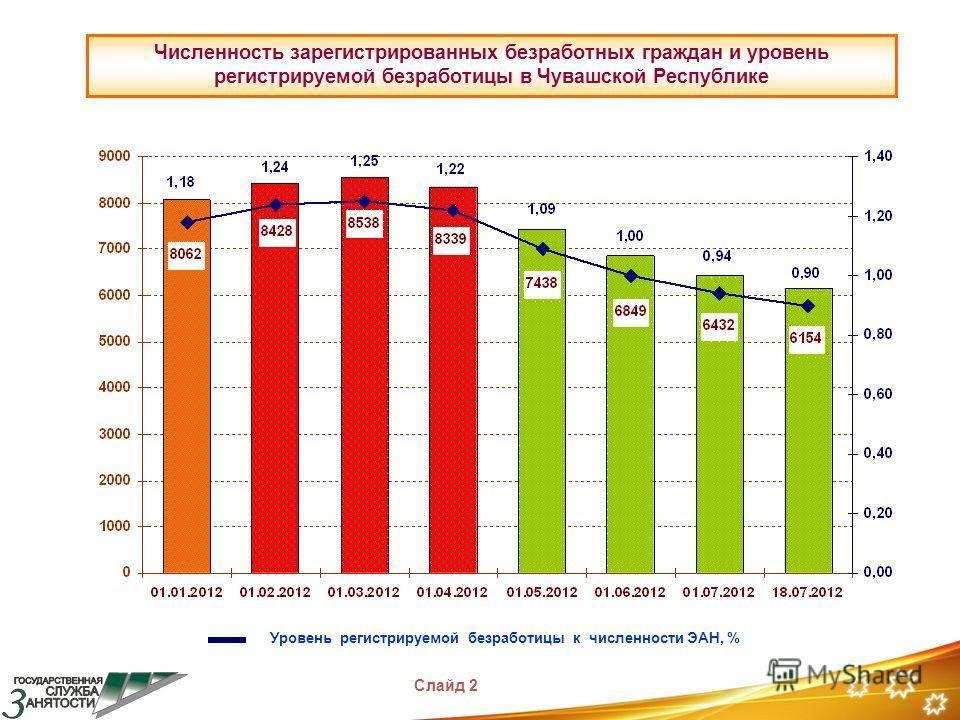 Уровень регистрируемой безработицы к численности ЭАН, % Слайд 2 Численность зарегистрированных безработных граждан и уровень регистрируемой безработицы в Чувашской Республике