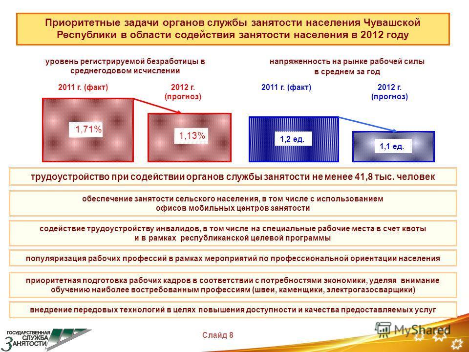 Приоритетные задачи органов службы занятости населения Чувашской Республики в области содействия занятости населения в 2012 году уровень регистрируемой безработицы в среднегодовом исчислении напряженность на рынке рабочей силы в среднем за год обеспе