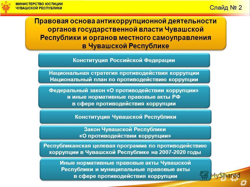 Слайд 2 Конституция Российской Федерации Национальная стратегия противодействия коррупции Национальный план по противодействию коррупции Национальная стратегия противодействия коррупции Национальный план по противодействию коррупции Федеральный закон