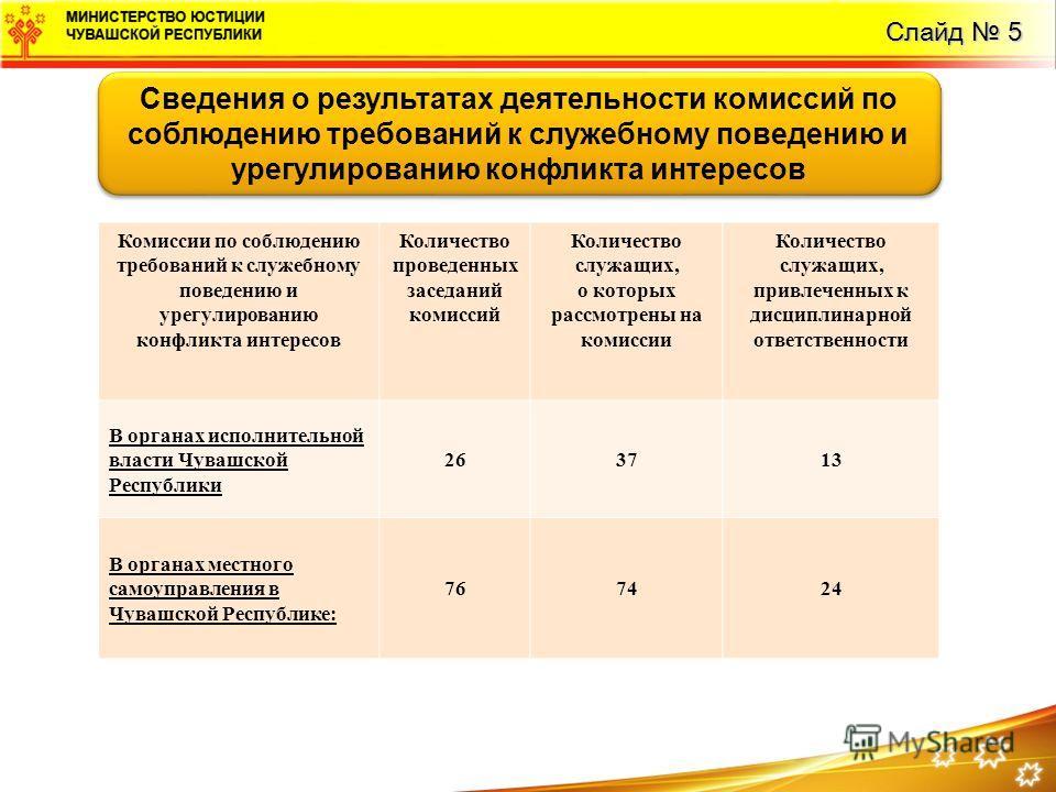 Слайд 5 Сведения о результатах деятельности комиссий по соблюдению требований к служебному поведению и урегулированию конфликта интересов Комиссии по соблюдению требований к служебному поведению и урегулированию конфликта интересов Количество проведе