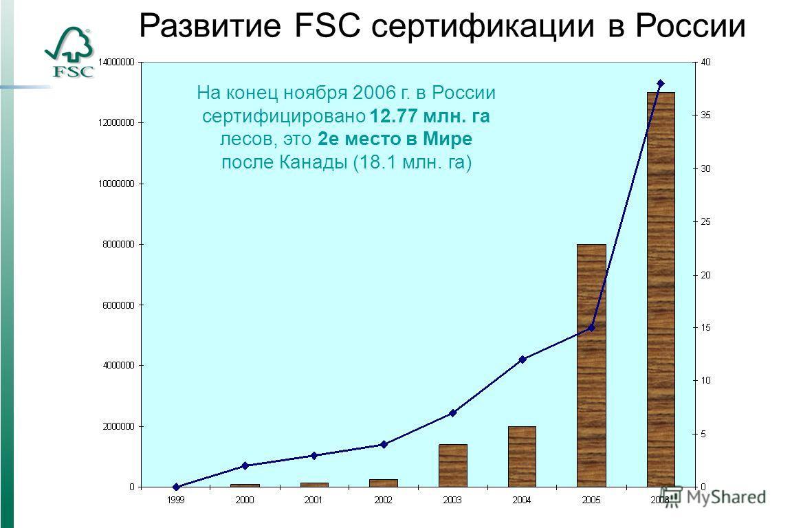 Развитие FSC сертификации в России На конец ноября 2006 г. в России сертифицировано 12.77 млн. га лесов, это 2е место в Мире после Канады (18.1 млн. га)