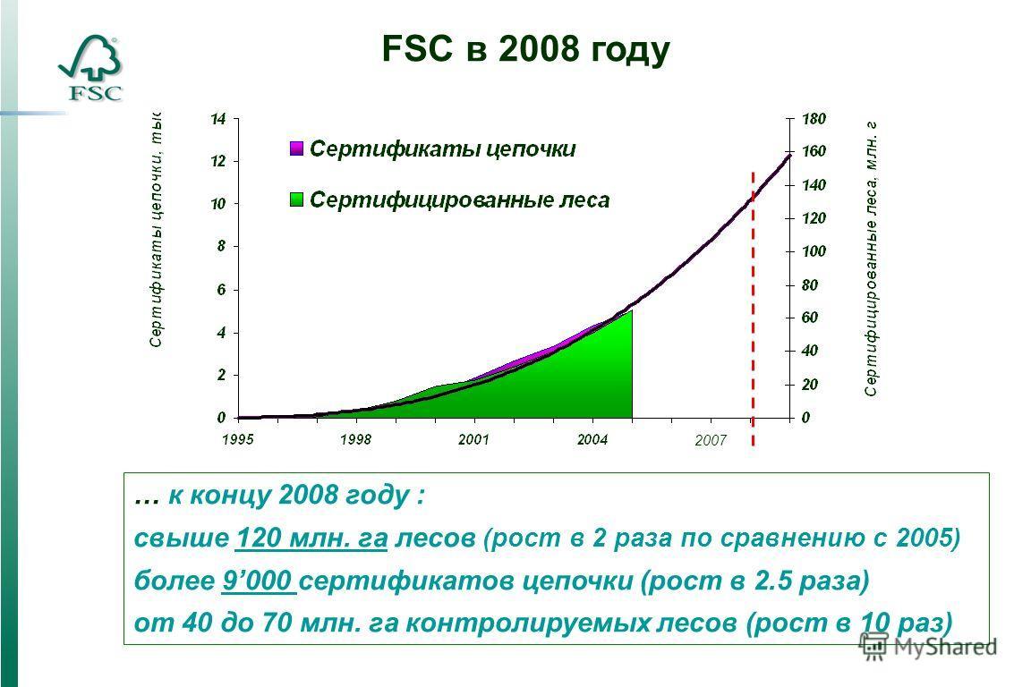 … к концу 2008 году : свыше 120 млн. га лесов (рост в 2 раза по сравнению с 2005) более 9000 сертификатов цепочки (рост в 2.5 раза) от 40 до 70 млн. га контролируемых лесов (рост в 10 раз) FSC в 2008 году 2007