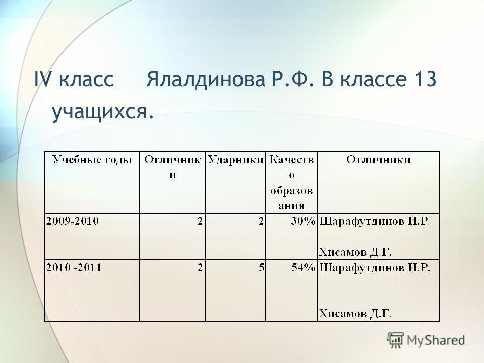 IV класс Ялалдинова Р.Ф. В классе 13 учащихся.