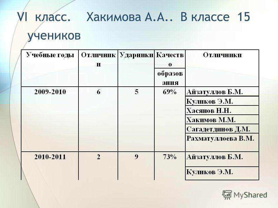 VI класс. Хакимова А.А.. В классе 15 учеников