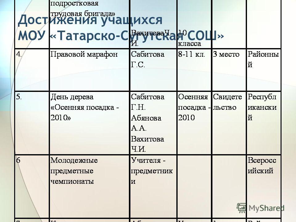 Достижения учащихся МОУ «Татарско-Сугутская СОШ»