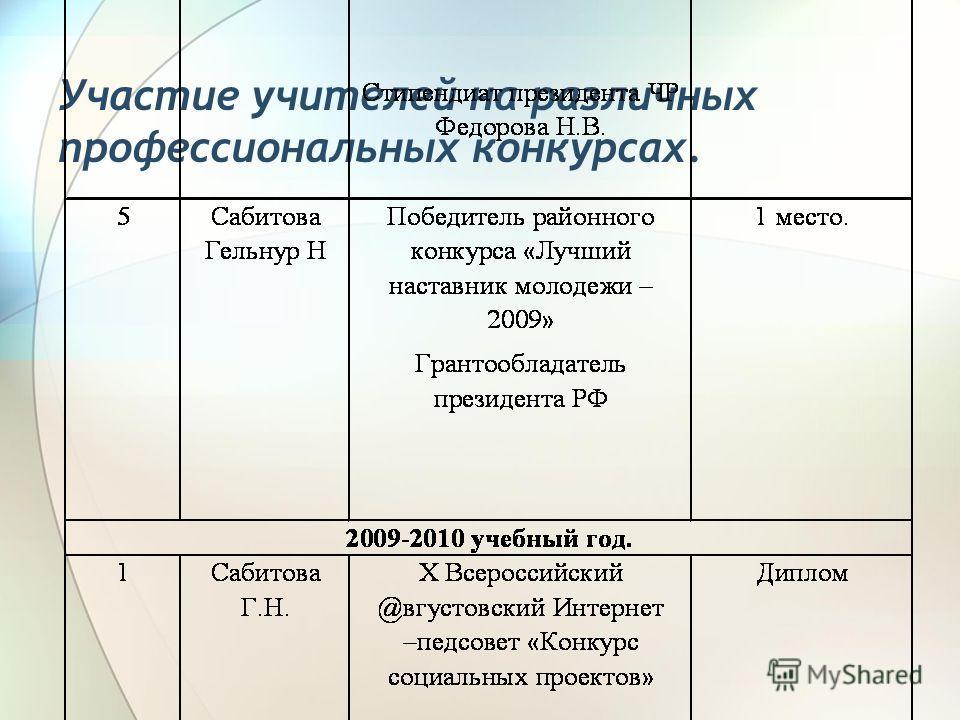 Участие учителей на различных профессиональных конкурсах.