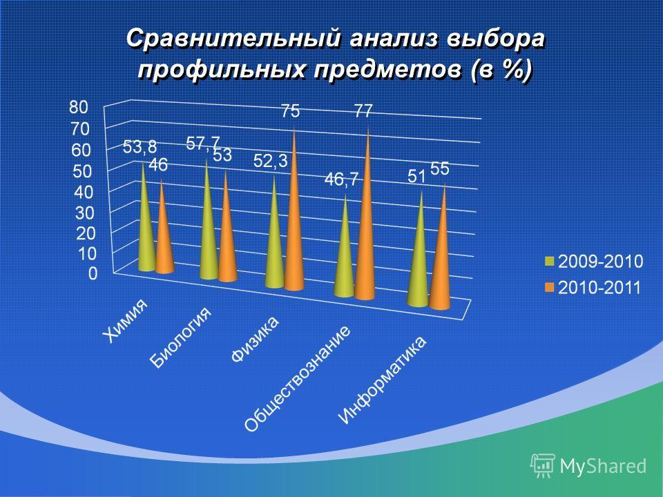 Сравнительный анализ выбора профильных предметов (в %)