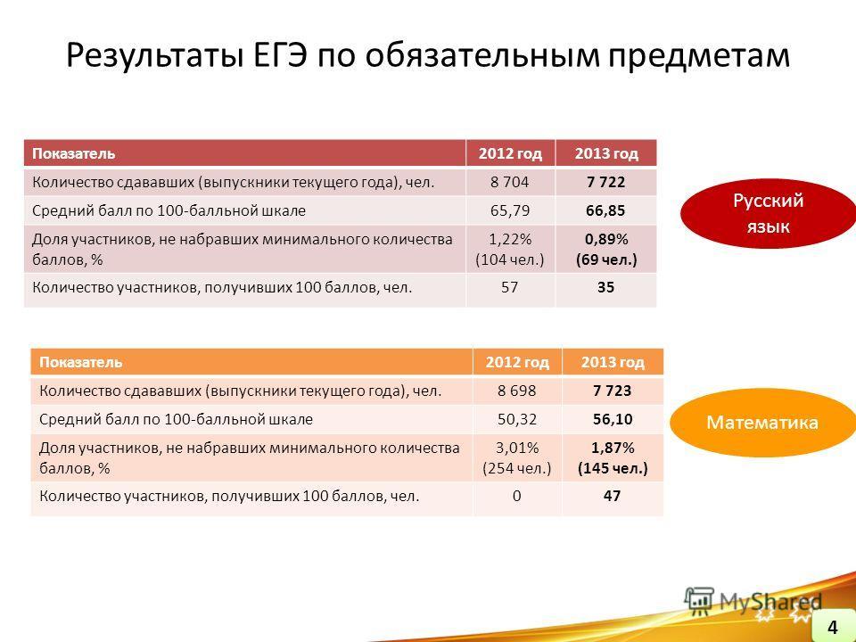 Результаты ЕГЭ по обязательным предметам Показатель2012 год2013 год Количество сдававших (выпускники текущего года), чел.8 7047 722 Средний балл по 100-балльной шкале 65,7966,85 Доля участников, не набравших минимального количества баллов, % 1,22% (1