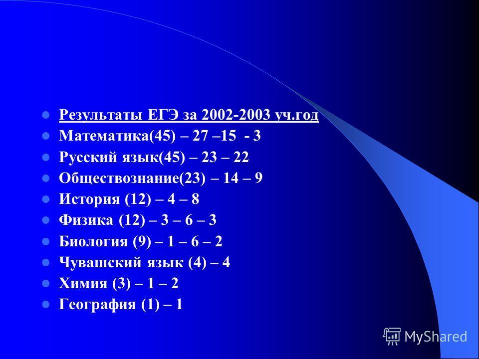Результаты ЕГЭ за 2002-2003 уч.год Математика(45) – 27 –15 - 3 Русский язык(45) – 23 – 22 Обществознание(23) – 14 – 9 История (12) – 4 – 8 Физика (12) – 3 – 6 – 3 Биология (9) – 1 – 6 – 2 Чувашский язык (4) – 4 Химия (3) – 1 – 2 География (1) – 1