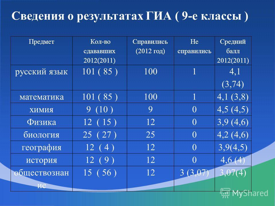 Предмет Кол-во сдававших 2012(2011) Справились (2012 год) Не справились Средний балл 2012(2011) русский язык101 ( 85 )1001 4,1 (3,74) математика101 ( 85 )10014,1 (3,8) химия9 (10 )904,5 (4,5) Физика12 ( 15 )1203,9 (4,6) биология25 ( 27 )2504,2 (4,6)