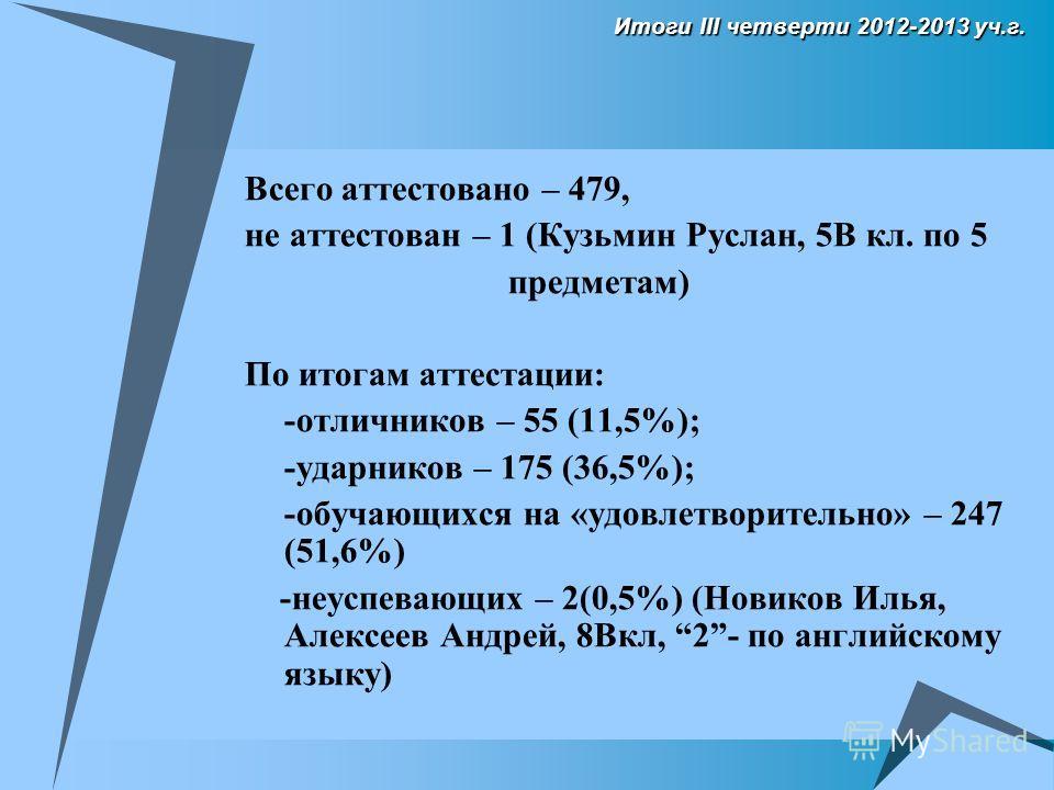 Итоги III четверти 2012-2013 уч.г. Всего аттестовано – 479, не аттестован – 1 (Кузьмин Руслан, 5В кл. по 5 предметам) По итогам аттестации: -отличников – 55 (11,5%); -ударников – 175 (36,5%); -обучающихся на «удовлетворительно» – 247 (51,6%) -неуспев