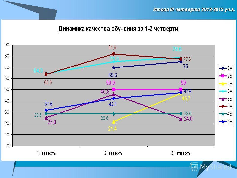 Итоги III четверти 2012-2013 уч.г.