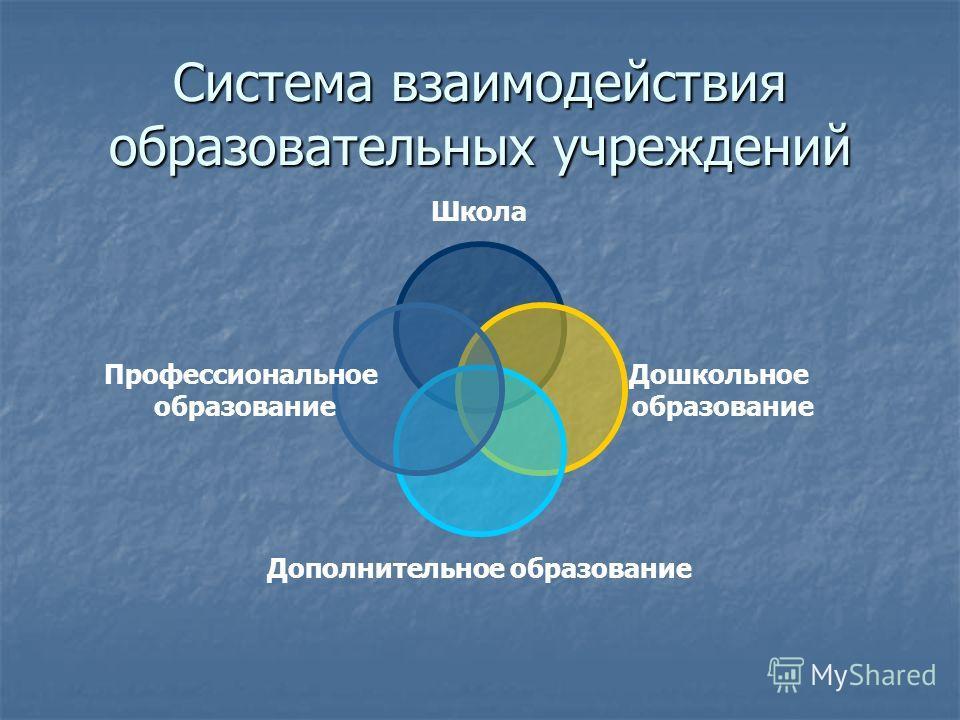 Система взаимодействия образовательных учреждений Школа Дошкольное образование Дополнительное образование Профессиональное образование