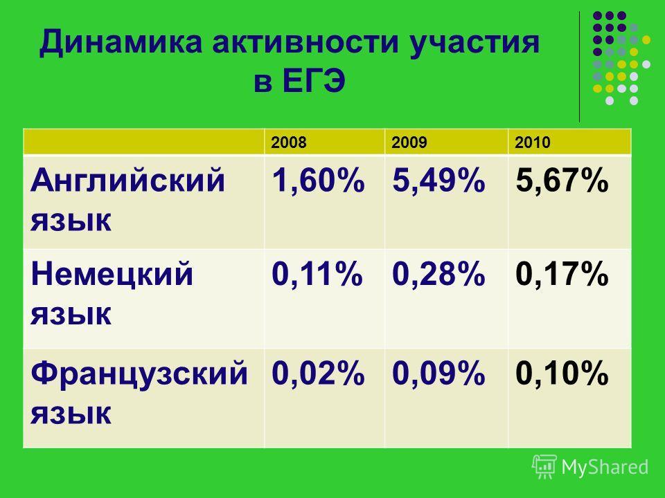 Динамика активности участия в ЕГЭ 200820092010 Английский язык 1,60%5,49%5,67% Немецкий язык 0,11%0,28%0,17% Французский язык 0,02%0,09%0,10%