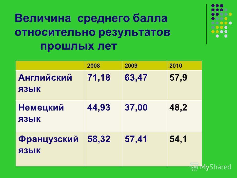Величина среднего балла относительно результатов прошлых лет 200820092010 Английский язык 71,1863,4757,9 Немецкий язык 44,9337,0048,2 Французский язык 58,3257,4154,1