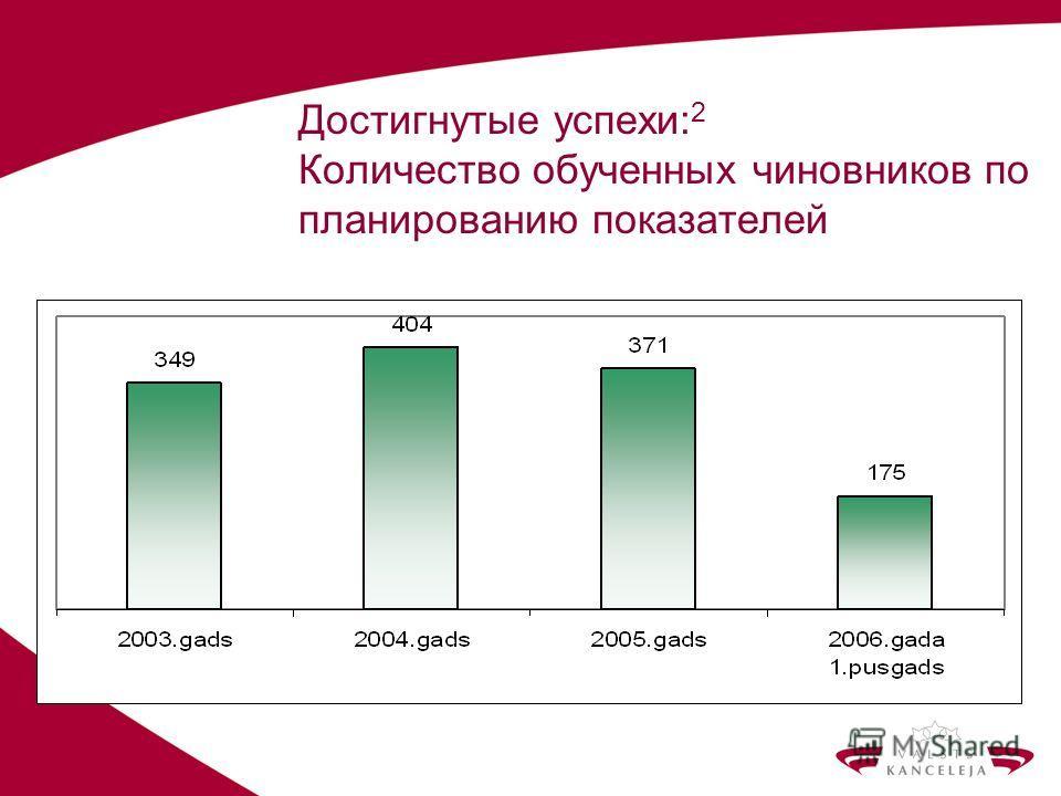 Достигнутые успехи: 2 Количество обученных чиновников по планированию показателей