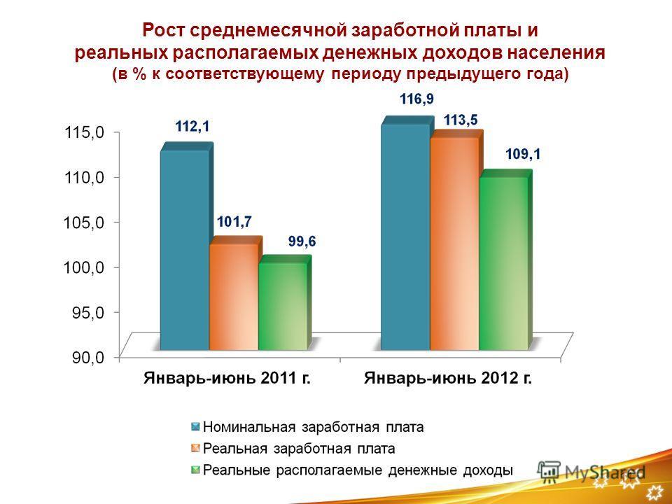 11 Рост среднемесячной заработной платы и реальных располагаемых денежных доходов населения (в % к соответствующему периоду предыдущего года)