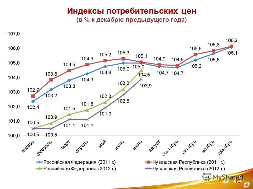 Индексы потребительских цен (в % к декабрю предыдущего года) 12