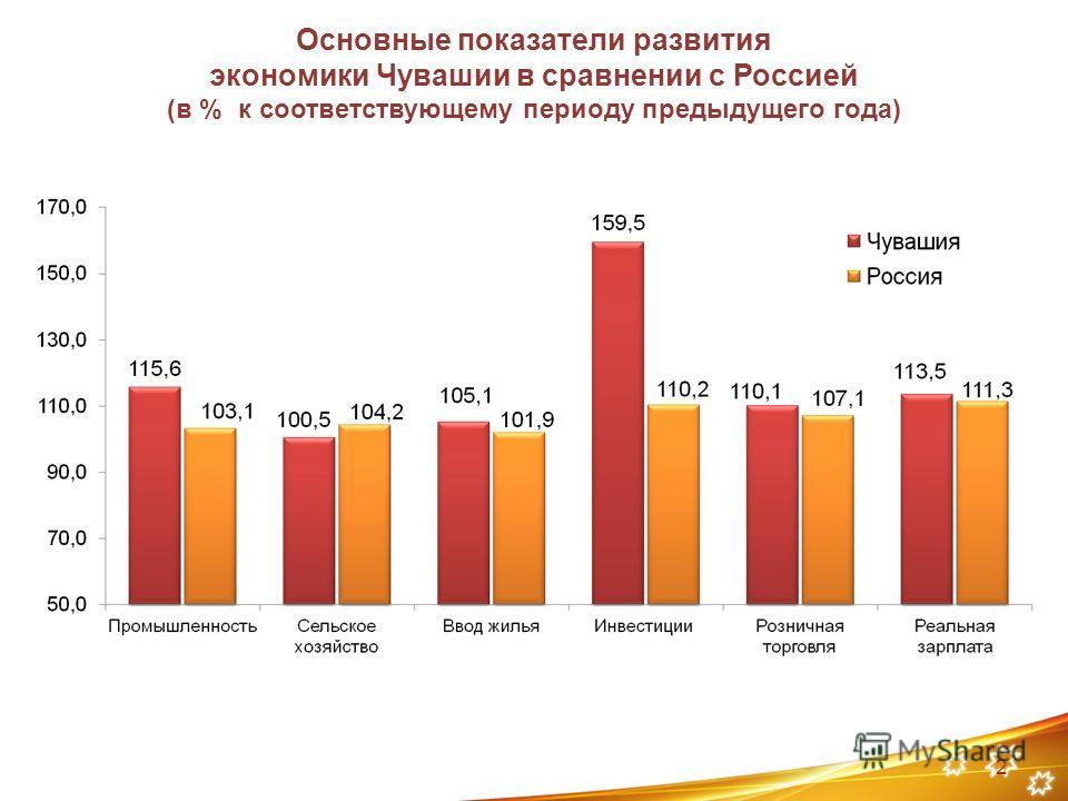 Основные показатели развития экономики Чувашии в сравнении с Россией (в % к соответствующему периоду предыдущего года) 2