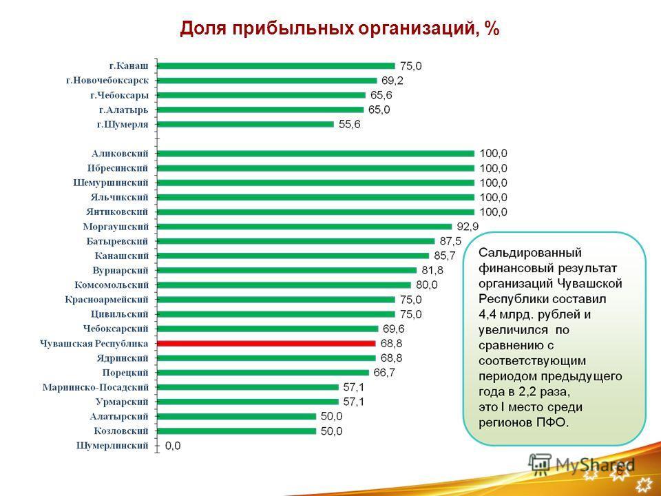 Доля прибыльных организаций, % 6