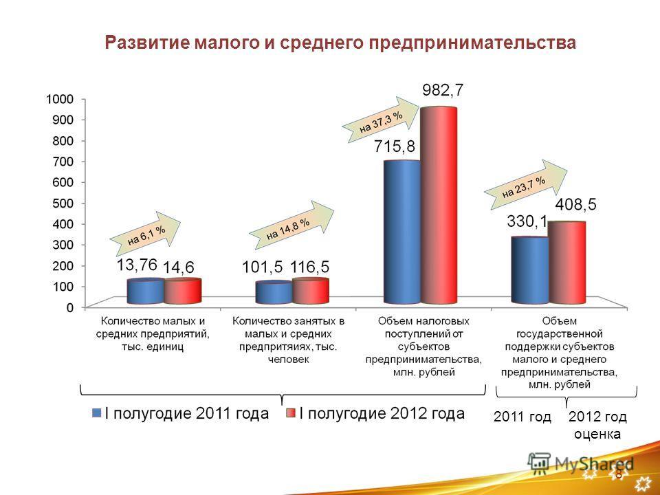 8 2011 год2012 год оценка Развитие малого и среднего предпринимательства