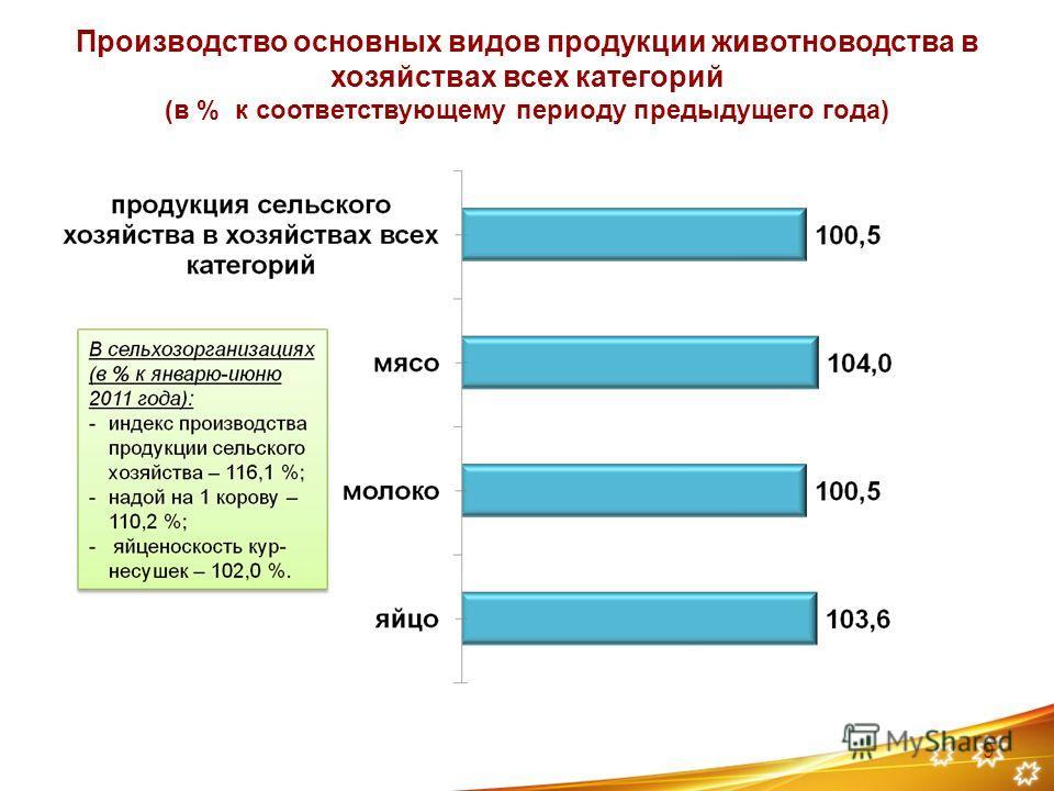 Производство основных видов продукции животноводства в хозяйствах всех категорий (в % к соответствующему периоду предыдущего года) 9