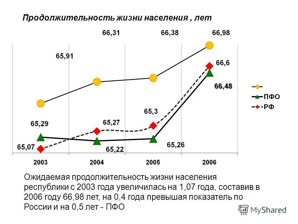1 Продолжительность жизни населения, лет Ожидаемая продолжительность жизни населения республики с 2003 года увеличилась на 1,07 года, составив в 2006 году 66,98 лет, на 0,4 года превышая показатель по России и на 0,5 лет - ПФО