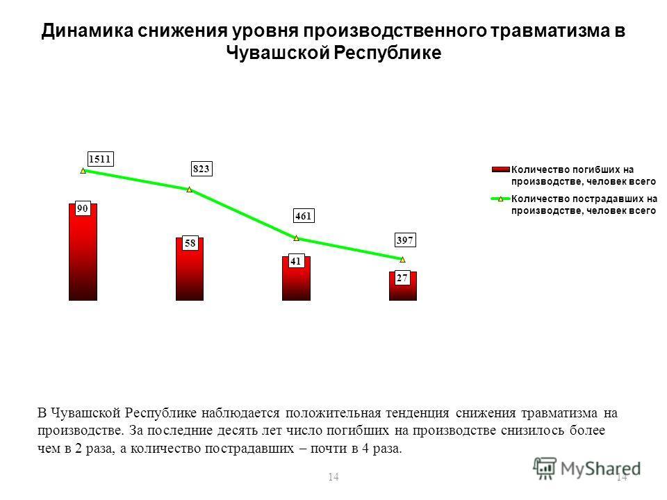 14 Динамика снижения уровня производственного травматизма в Чувашской Республике В Чувашской Республике наблюдается положительная тенденция снижения травматизма на производстве. За последние десять лет число погибших на производстве снизилось более ч