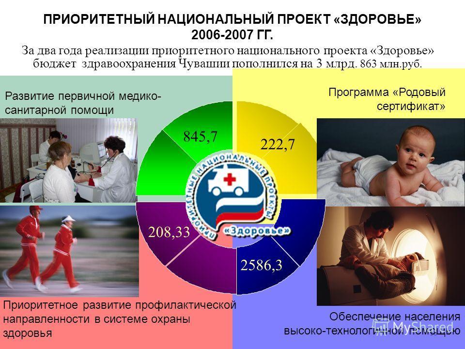 16 Развитие первичной медико- санитарной помощи Программа «Родовый сертификат» Приоритетное развитие профилактической направленности в системе охраны здоровья За два года реализации приоритетного национального проекта «Здоровье» бюджет здравоохранени