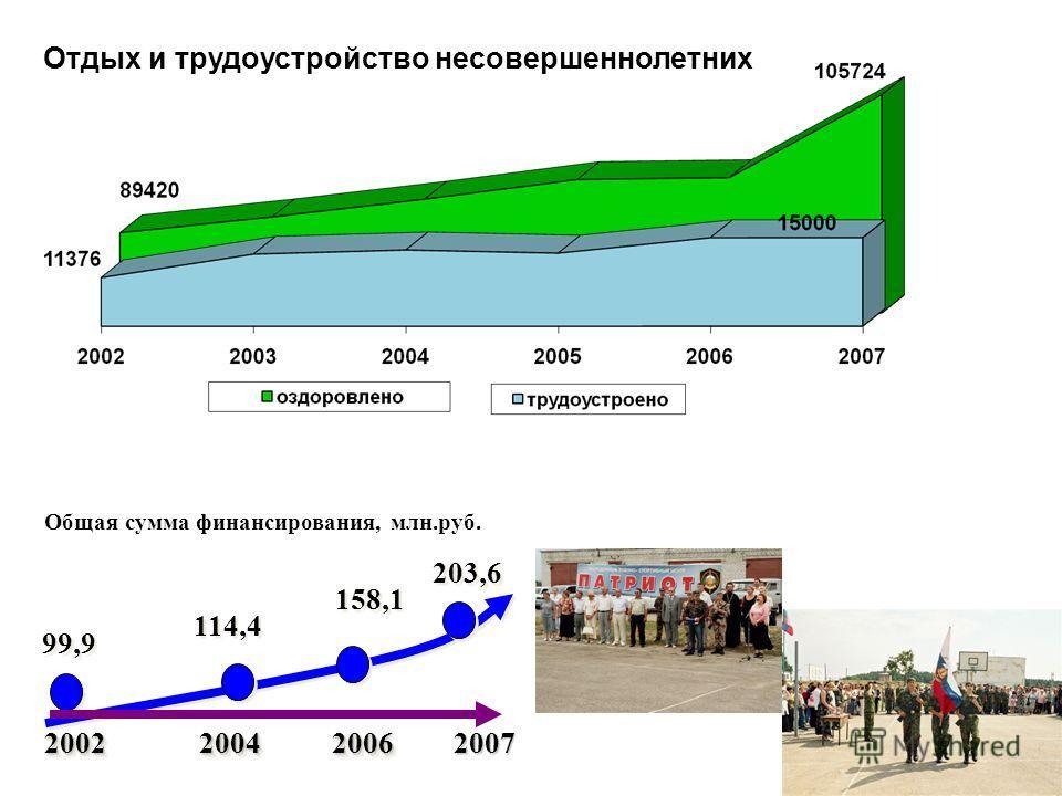 17 2007 2002 2004 2006 114,4 158,1 99,9 Общая сумма финансирования, млн.руб. 203,6 Отдых и трудоустройство несовершеннолетних