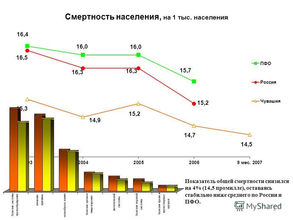 4 Смертность населения, на 1 тыс. населения Показатель общей смертности снизился на 4% (14,5 промилле), оставаясь стабильно ниже среднего по России и ПФО.