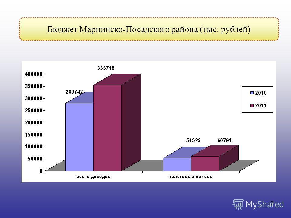2 2 Бюджет Мариинско-Посадского района (тыс. рублей)