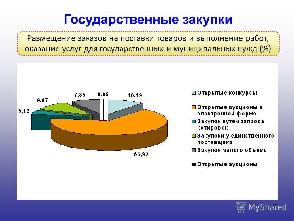 3 Государственные закупки Размещение заказов на поставки товаров и выполнение работ, оказание услуг для государственных и муниципальных нужд (%)