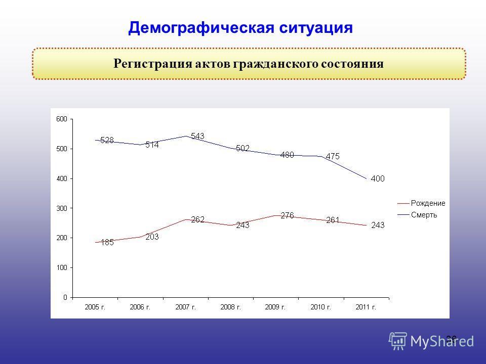 36 Регистрация актов гражданского состояния Демографическая ситуация
