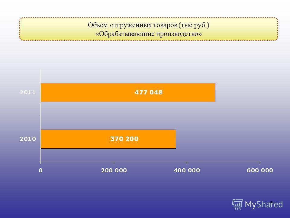 4 Объем отгруженных товаров (тыс.руб.) «Обрабатывающие производство»