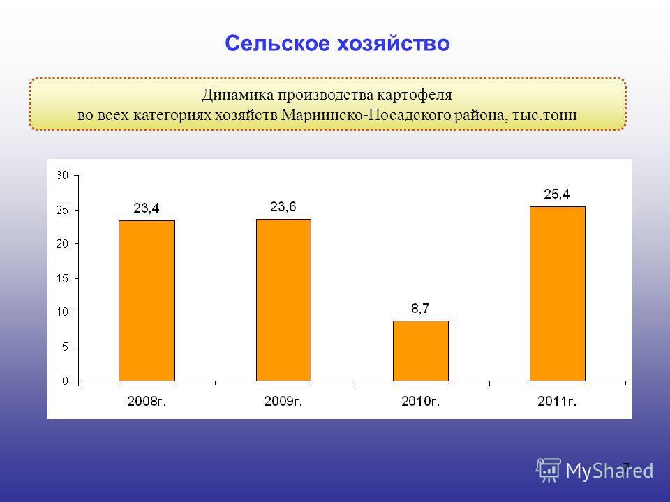 7 Динамика производства картофеля во всех категориях хозяйств Мариинско-Посадского района, тыс.тонн Сельское хозяйство