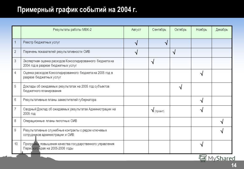 14 Примерный график событий на 2004 г. Результаты работы МВК-2АвгустСентябрьОктябрьНоябрьДекабрь 1Реестр бюджетных услуг 2Перечень показателей результативности ОИВ 3Экспертная оценка расходов Консолидированного бюджета на 2004 год в разрезе бюджетных