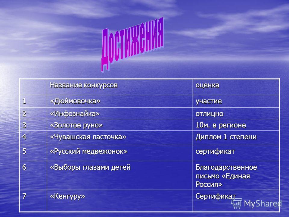 Название конкурсов оценка1«Дюймовочка»участие 2«Инфознайка»отлицно 3 «Золотое руно» 10м. в регионе 4 «Чувашская ласточка» Диплом 1 степени 5 «Русский медвежонок» сертификат 6 «Выборы глазами детей Благодарственное письмо «Единая Россия» 7«Кенгуру»Сер