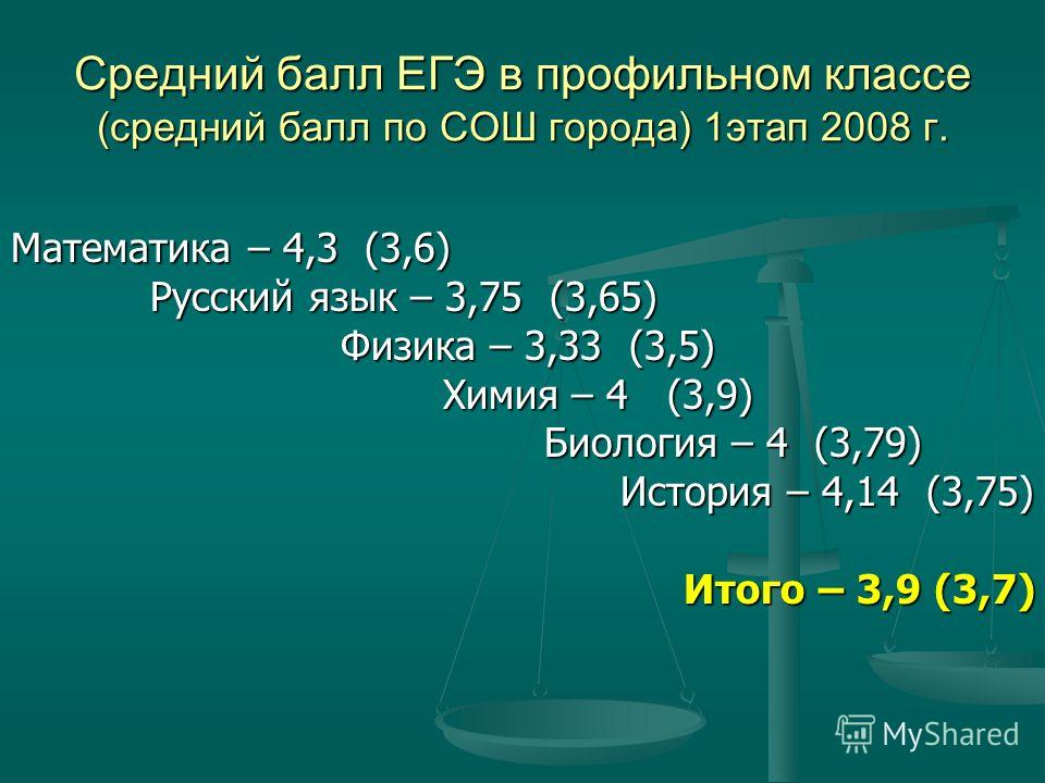 Средний балл ЕГЭ в профильном классе (средний балл по СОШ города) 1этап 2008 г. Математика – 4,3 (3,6) Русский язык – 3,75 (3,65) Русский язык – 3,75 (3,65) Физика – 3,33 (3,5) Физика – 3,33 (3,5) Химия – 4 (3,9) Химия – 4 (3,9) Биология – 4 (3,79) Б