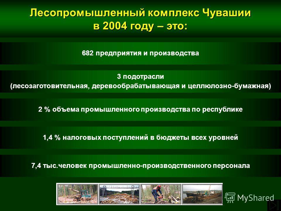 682 предприятия и производства 3 подотрасли (лесозаготовительная, деревообрабатывающая и целлюлозно-бумажная) 2 % объема промышленного производства по республике 1,4 % налоговых поступлений в бюджеты всех уровней 7,4 тыс.человек промышленно-производс