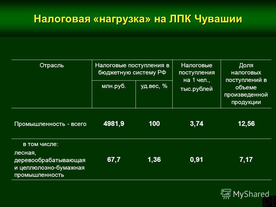 ОтрасльНалоговые поступления в бюджетную систему РФ Налоговые поступления на 1 чел., тыс.рублей Доля налоговых поступлений в объеме произведенной продукции млн.руб.уд.вес, % Промышленность - всего 4981,91003,7412,56 в том числе: лесная, деревообрабат