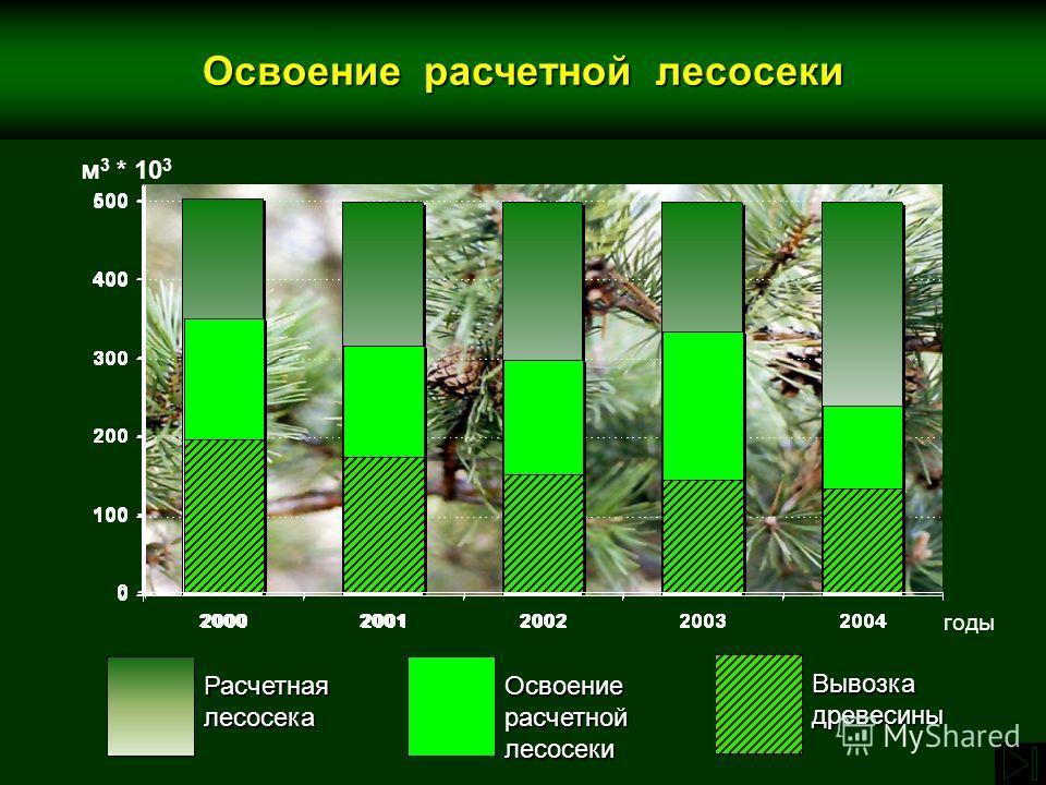 РасчетнаялесосекаОсвоениерасчетнойлесосеки Вывозкадревесины Освоение расчетной лесосеки м 3 * 10 3 годы