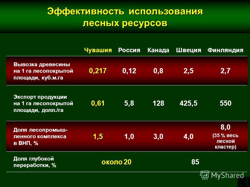 ЧувашияРоссияКанадаШвецияФинляндия Вывозка древесины на 1 га лесопокрытой площади, куб.м.га0,2170,120,82,52,7 Экспорт продукции на 1 га лесопокрытой площади, долл./га0,615,8128425,5550 Доля лесопромыш- ленного комплекса в ВНП, %1,51,03,04,0 8,0 (35 %