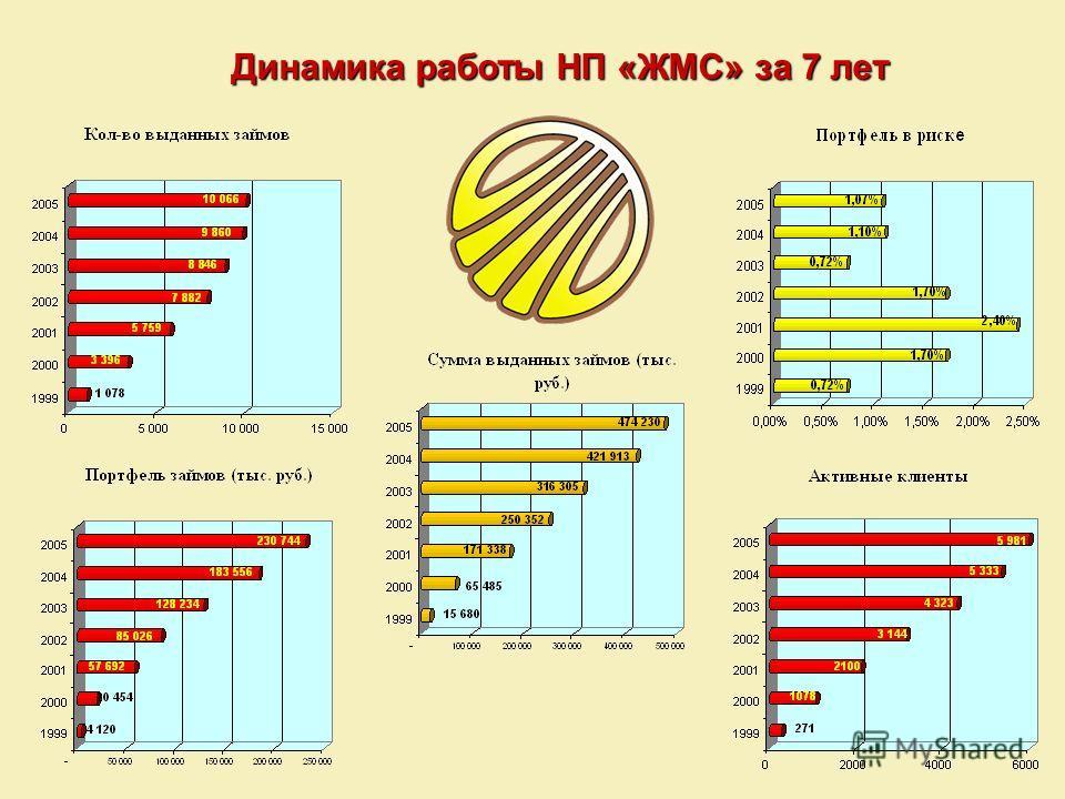 Динамика работы НП «ЖМС» за 7 лет