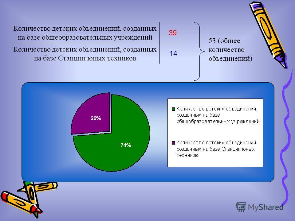 53 (общее количество объединений) Количество детских объединений, созданных на базе общеобразовательных учреждений 39 Количество детских объединений, созданных на базе Станции юных техников 14