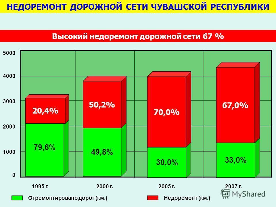 НЕДОРЕМОНТ ДОРОЖНОЙ СЕТИ ЧУВАШСКОЙ РЕСПУБЛИКИ 79,6% 20,4% 49,8% 50,2% 30,0% 70,0% 33,0% 67,0% 1995 г.2000 г.2005 г.2007 г. 0 1000 2000 3000 4000 5000 Отремонтировано дорог (км.)Недоремонт (км.) Высокий недоремонт дорожной сети 67 %