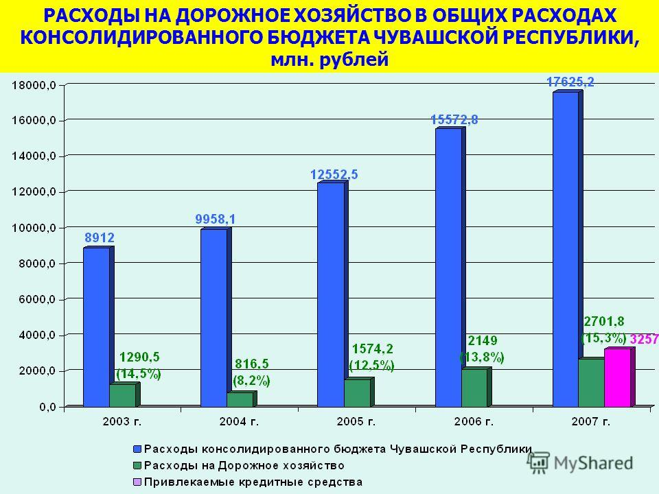 РАСХОДЫ НА ДОРОЖНОЕ ХОЗЯЙСТВО В ОБЩИХ РАСХОДАХ КОНСОЛИДИРОВАННОГО БЮДЖЕТА ЧУВАШСКОЙ РЕСПУБЛИКИ, млн. рублей
