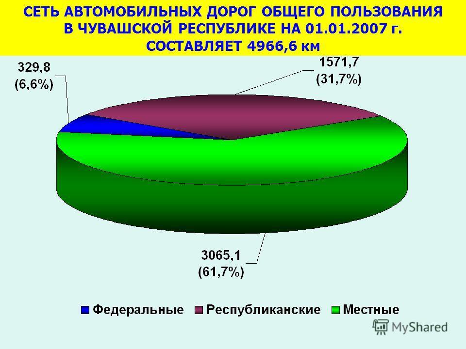 СЕТЬ АВТОМОБИЛЬНЫХ ДОРОГ ОБЩЕГО ПОЛЬЗОВАНИЯ В ЧУВАШСКОЙ РЕСПУБЛИКЕ НА 01.01.2007 г. СОСТАВЛЯЕТ 4966,6 км