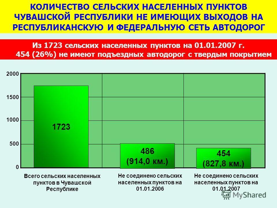 КОЛИЧЕСТВО СЕЛЬСКИХ НАСЕЛЕННЫХ ПУНКТОВ ЧУВАШСКОЙ РЕСПУБЛИКИ НЕ ИМЕЮЩИХ ВЫХОДОВ НА РЕСПУБЛИКАНСКУЮ И ФЕДЕРАЛЬНУЮ СЕТЬ АВТОДОРОГ Из 1723 сельских населенных пунктов на 01.01.2007 г. 454 (26%) не имеют подъездных автодорог с твердым покрытием 1723 486 (