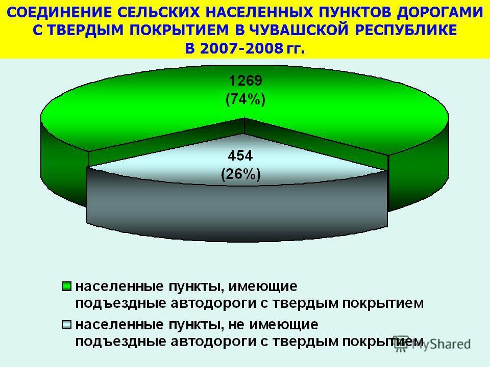 СОЕДИНЕНИЕ СЕЛЬСКИХ НАСЕЛЕННЫХ ПУНКТОВ ДОРОГАМИ С ТВЕРДЫМ ПОКРЫТИЕМ В ЧУВАШСКОЙ РЕСПУБЛИКЕ В 2007-2008 гг.